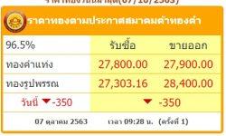 ราคาทองวันนี้ 7/10/63 ร่วงแรง 350 บาท ทองรูปพรรณขายออก28,400