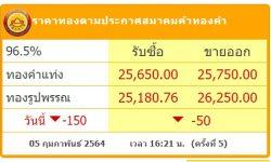 ร่วง ทองคำไทยรอบ 1 เดือนลดกว่า 1,000 บาท